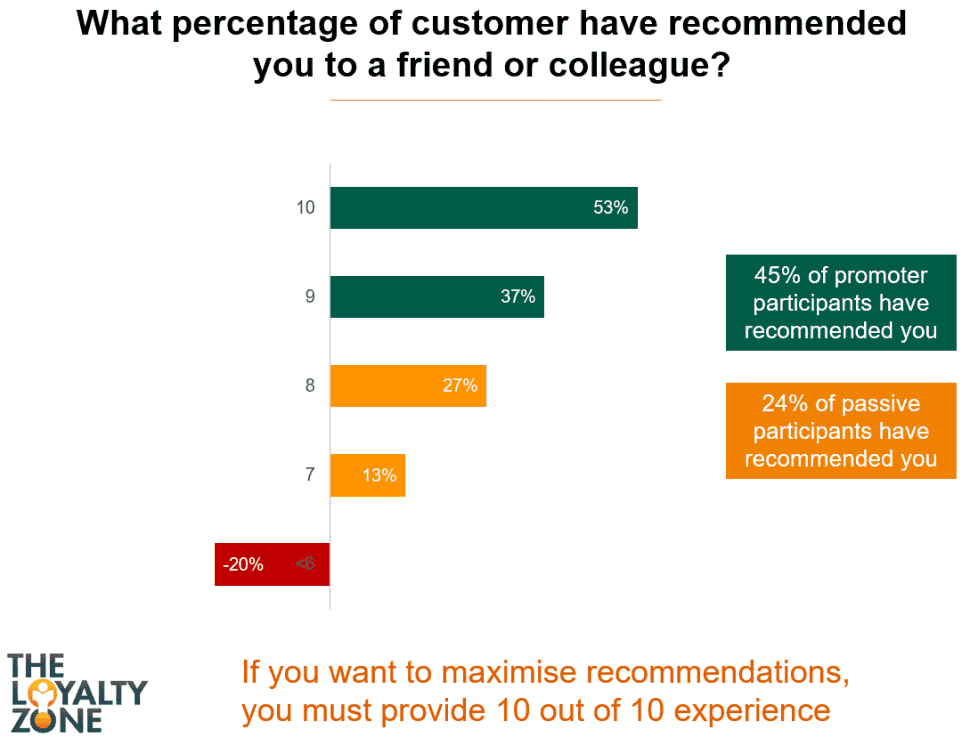 The Voice of the Customer Survey, Word of Mouth Referral